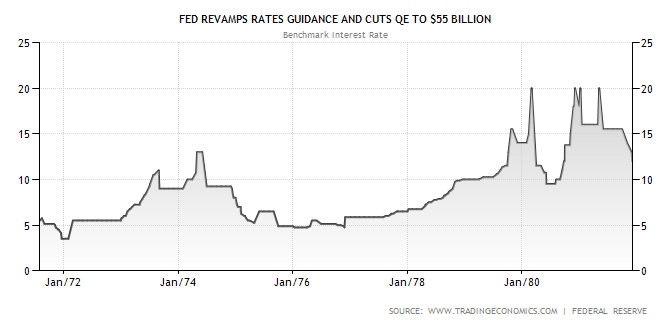 US Interest rate 1971-1981