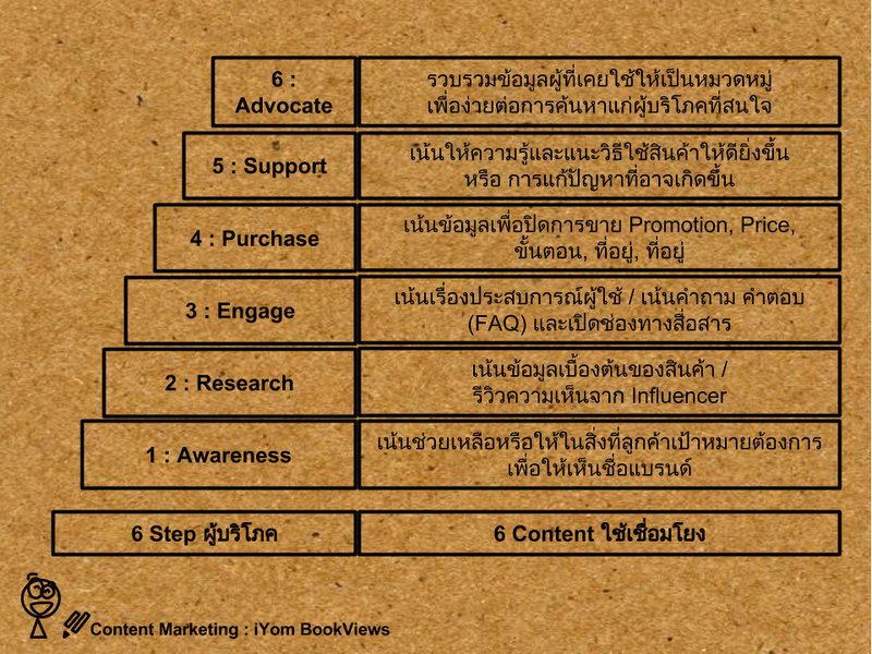 6 Contents for 6 Step of Consumer