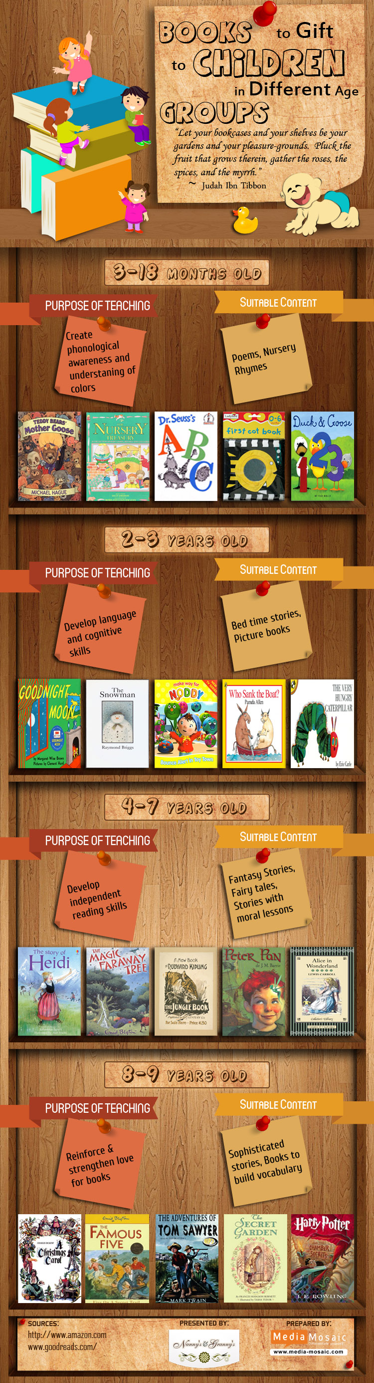 Books-to-gifts-to-children-in-different-age-groups-infographic